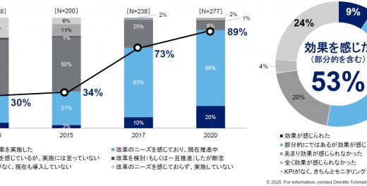 働き方改革の効果を実感したのは半数以下!?「働き方改革の実態調査2020」の調査結果!
