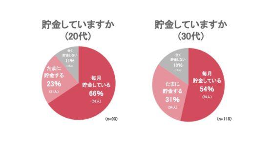 【事務職別の貯金額調査】一番貯金できるのはどの事務職?貯金をしている人の割合も大公開