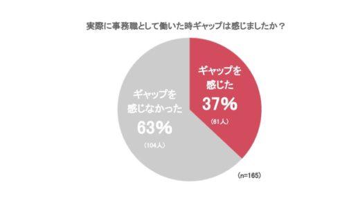 【事務職の悩みや入社前後のギャップ調査】4割が入社前後でギャップを感じた