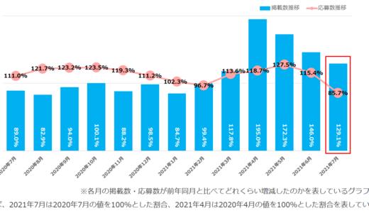 IT業種・事務職の求人掲載数は前年同月比より増加傾向に|マイナビ調査