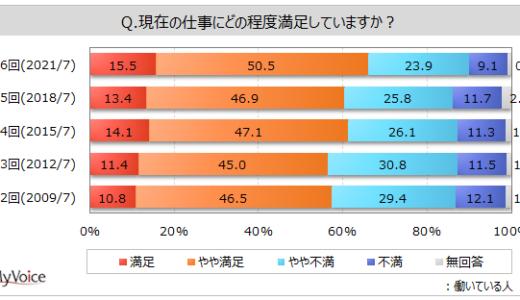 今の仕事に満足している人は7割弱と増加傾向。不満の第1位は「給与水準」